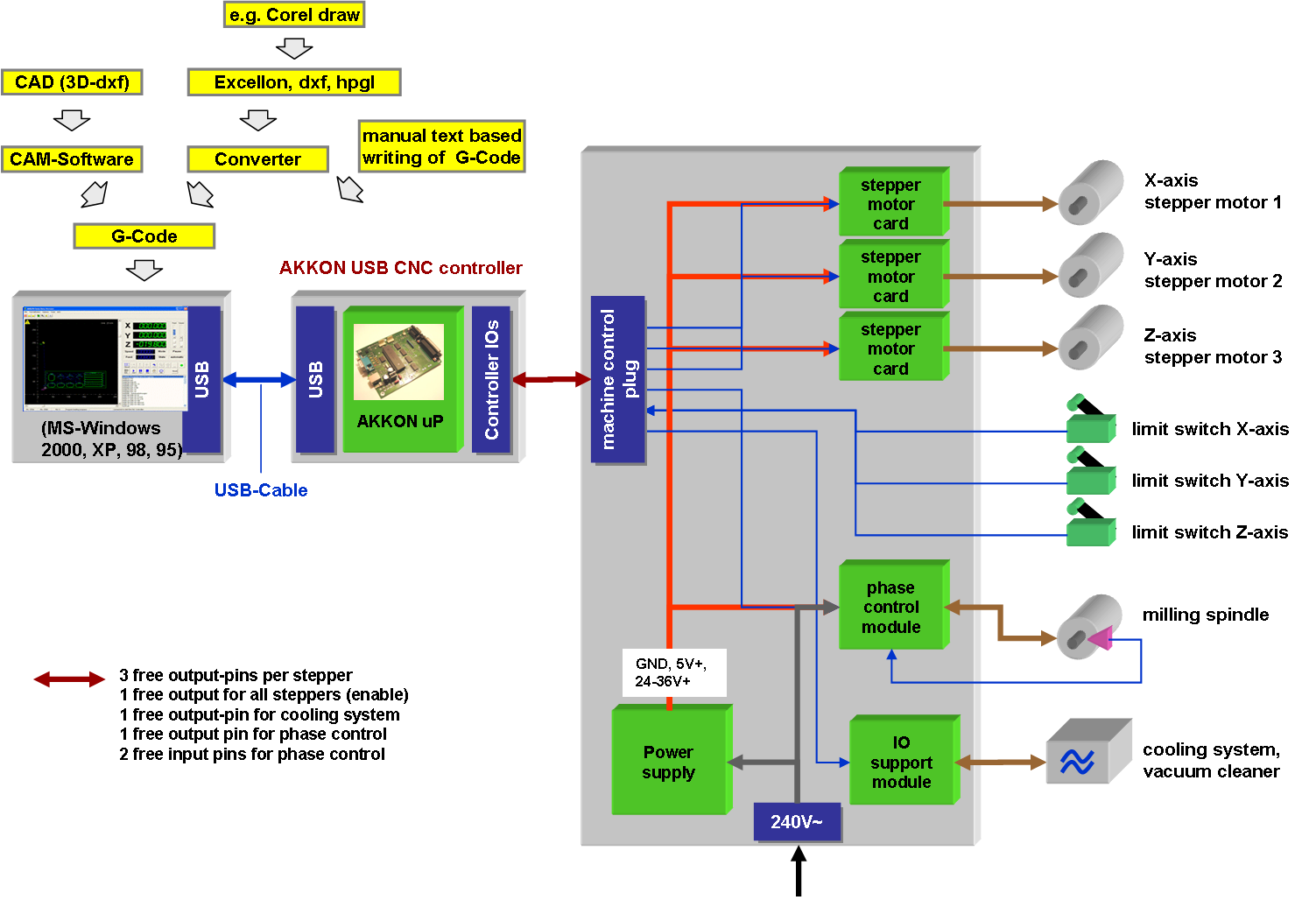 Jet D Metal Lathe X together with Fishbone Chart further Maxresdefault additionally E B Ee C E E furthermore Akkon Cnc Controller Concept. on lathe machine diagram